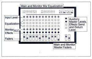 Bài 3. Mixer và các phụ kiện liên quan