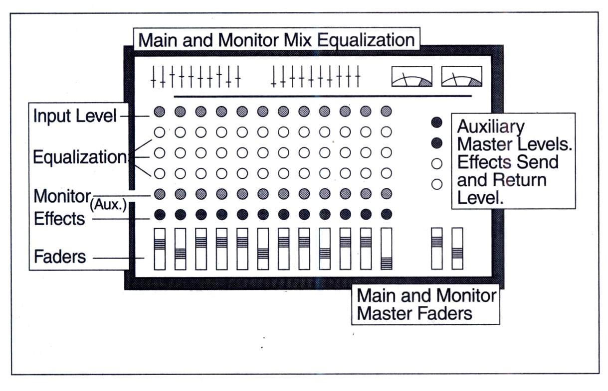 Cấu trúc, bố cục cơ bản của mixer