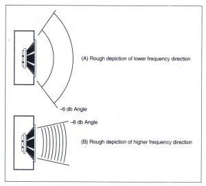 Bài 6. Tìm hiểu về Loa karaoke và loa nghe nhạc