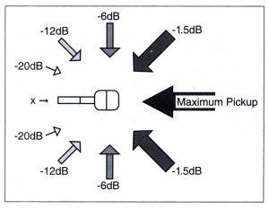 Bài 2. Micro và những cảm biến đầu vào khác
