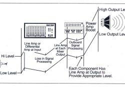 Sơ đồ khối của amply Những giai đoạn khuếch đại cơ bản trong một hệ thống pro-sound