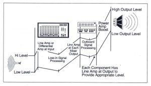 Bài 8. Thế nào là một hệ thống âm thanh hiệu quả?