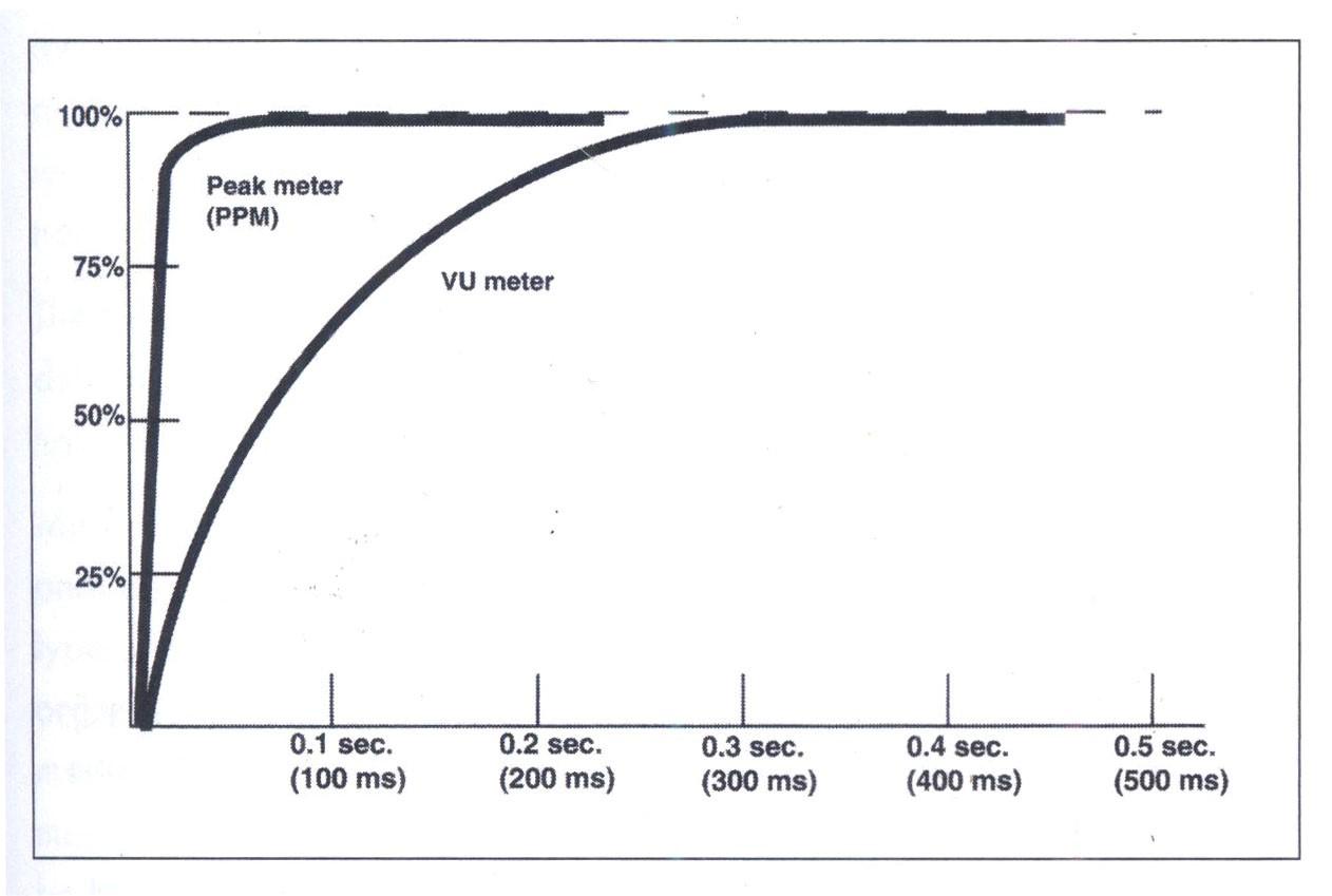 Đáp tuyến của máy đo VU và peak