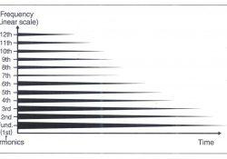 Đơn giản hóa phân tích âm phổ của một nốt nhạc trên một piano hay guitar