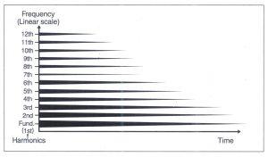 Bài 18. Trình tự của âm thanh (The timeline of sound)