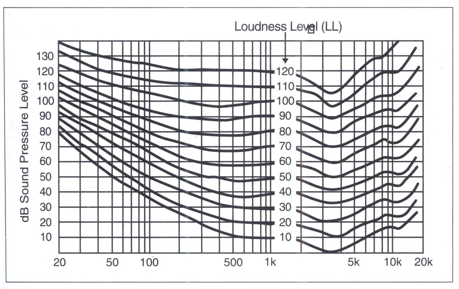 Hình 3.5. Đường đồ thị âm lượng quân bình. (equal loudness contour).