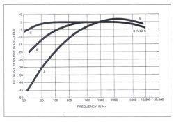 Đường biểu diễn weight của máy đo mức độ âm thanh