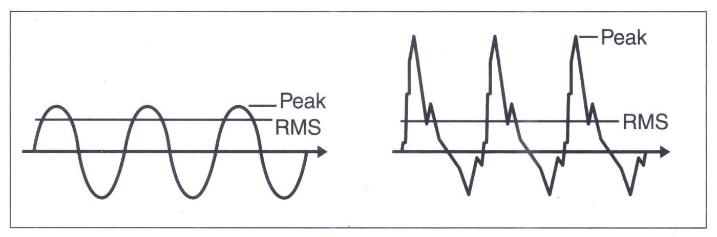 Đỉnh cao tức thời (instantaneous peak) so với RMS.
