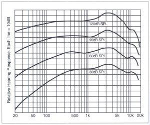 Bài 17. Dải tần số đáp ứng của tai con người