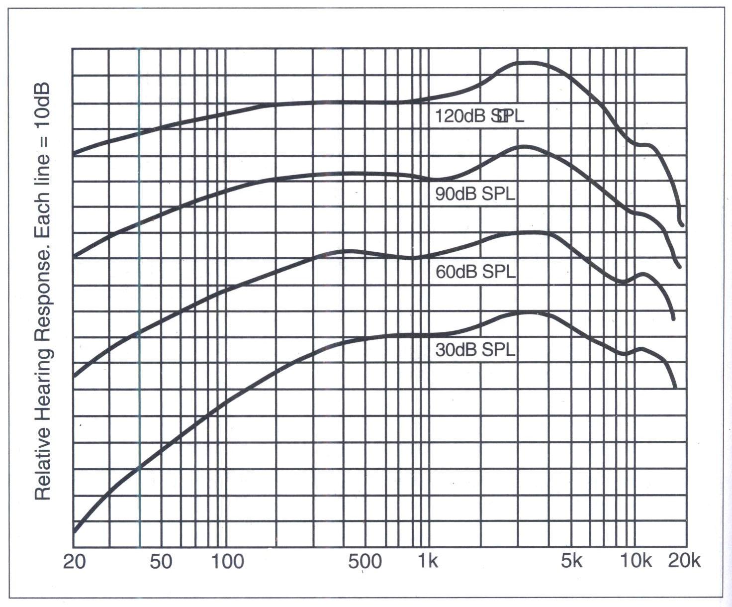 Tần số đáp ứng của tai con người