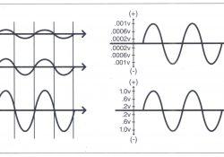 Sóng tương đương với biên độ khác nhau được hiển thị trên trình tự (time line) hay màn hình máy hiện sóng (oscilloscope).