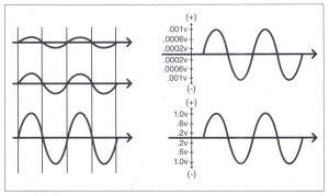 Bài 10. Các thuộc tính của sóng âm thanh