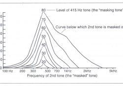 Các đường biểu diễn sự che đậy (masking curve) điển hình