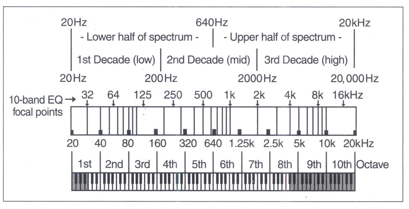 Các đường phân chia của phổ âm thanh