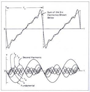 Bài 14. Các loại sóng âm phức tạp (Complex Waveforms)