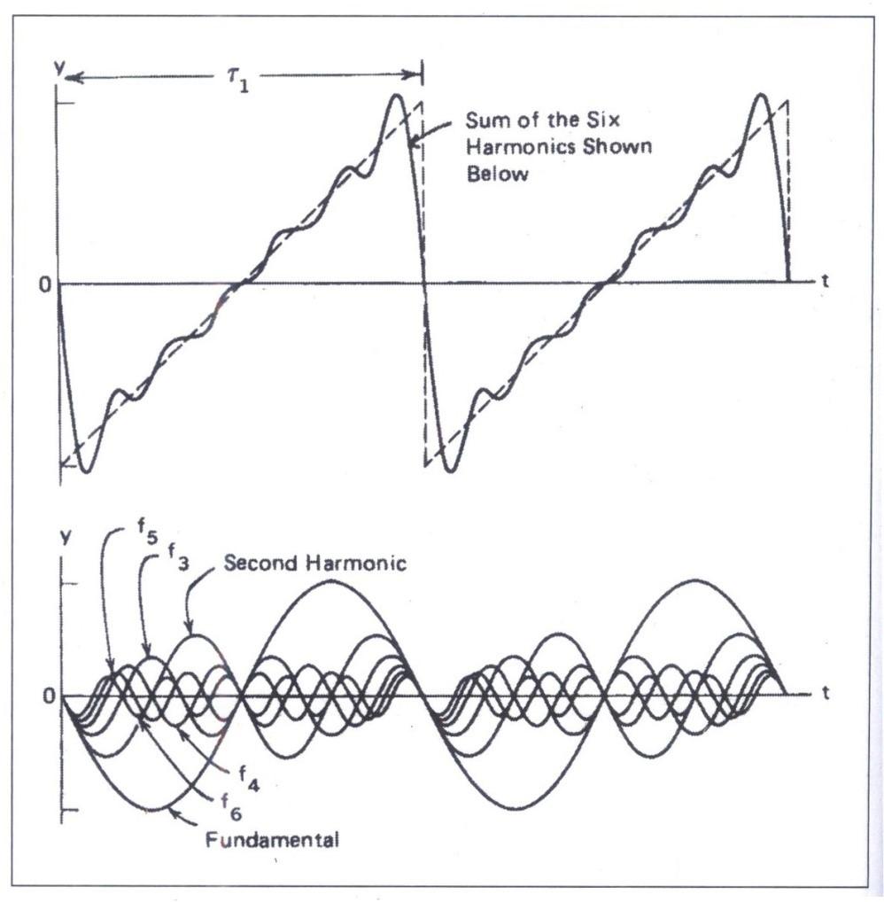 Hình 2.12. Các thành phần sóng sine của một sóng răng cưa