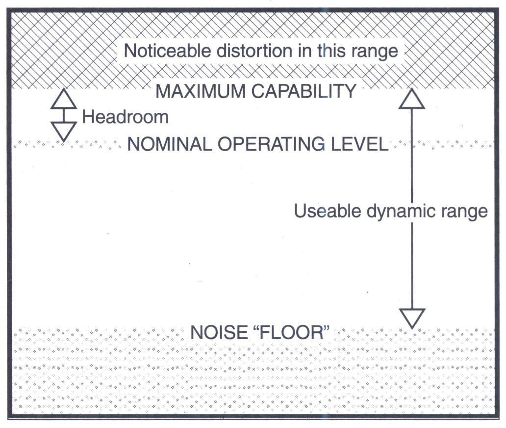 Dải động (dynamic range) hữu dụng của một thiết bị âm thanh.