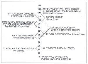 Bài 16. Decibel là gì? Cường độ của âm thanh