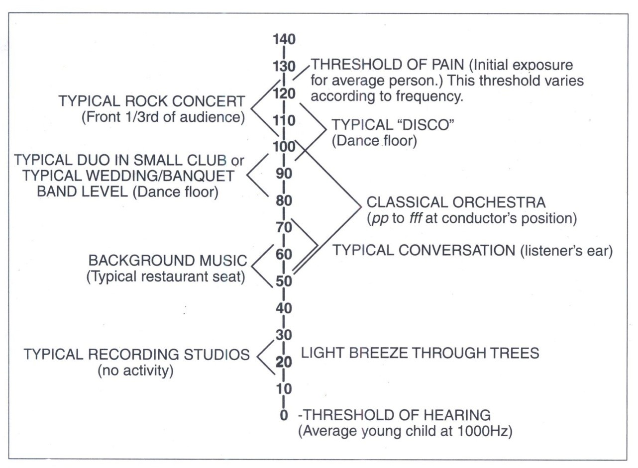 Decibel là gì? Cường độ của âm thanh.