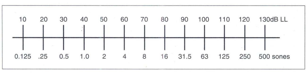 Nhận thức về Loudness (cường độ của âm thanh) tăng cũng có thể được biểu diễn bằng đơn vị sones