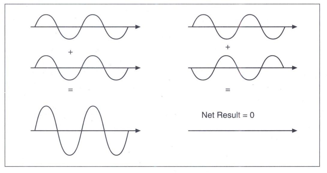Sự kết hợp của các sóng cùng pha tạo lên hiện tượng cộng hưởng giao thoa sóng