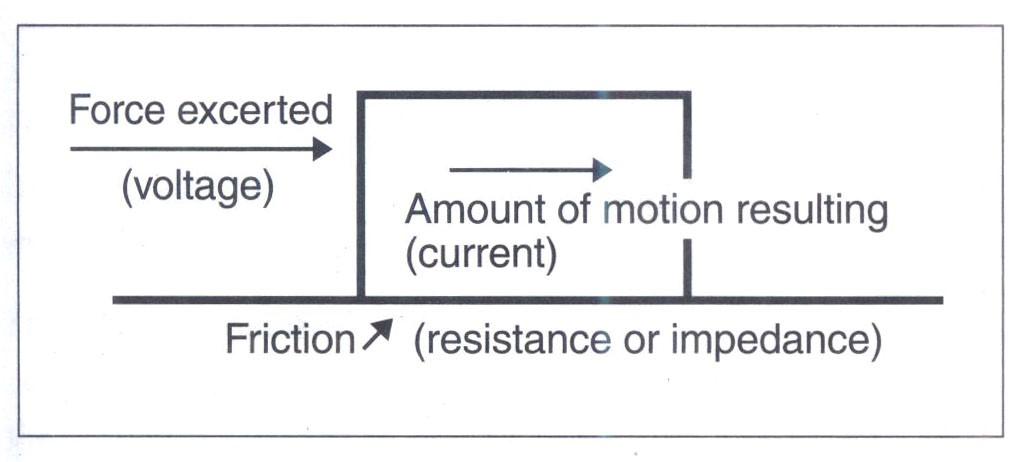 Vật lý tương tự (analogy) đơn giản của định luật Ohm
