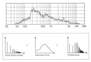 Bài 12. Âm phổ (Sound Spectra) là gì?