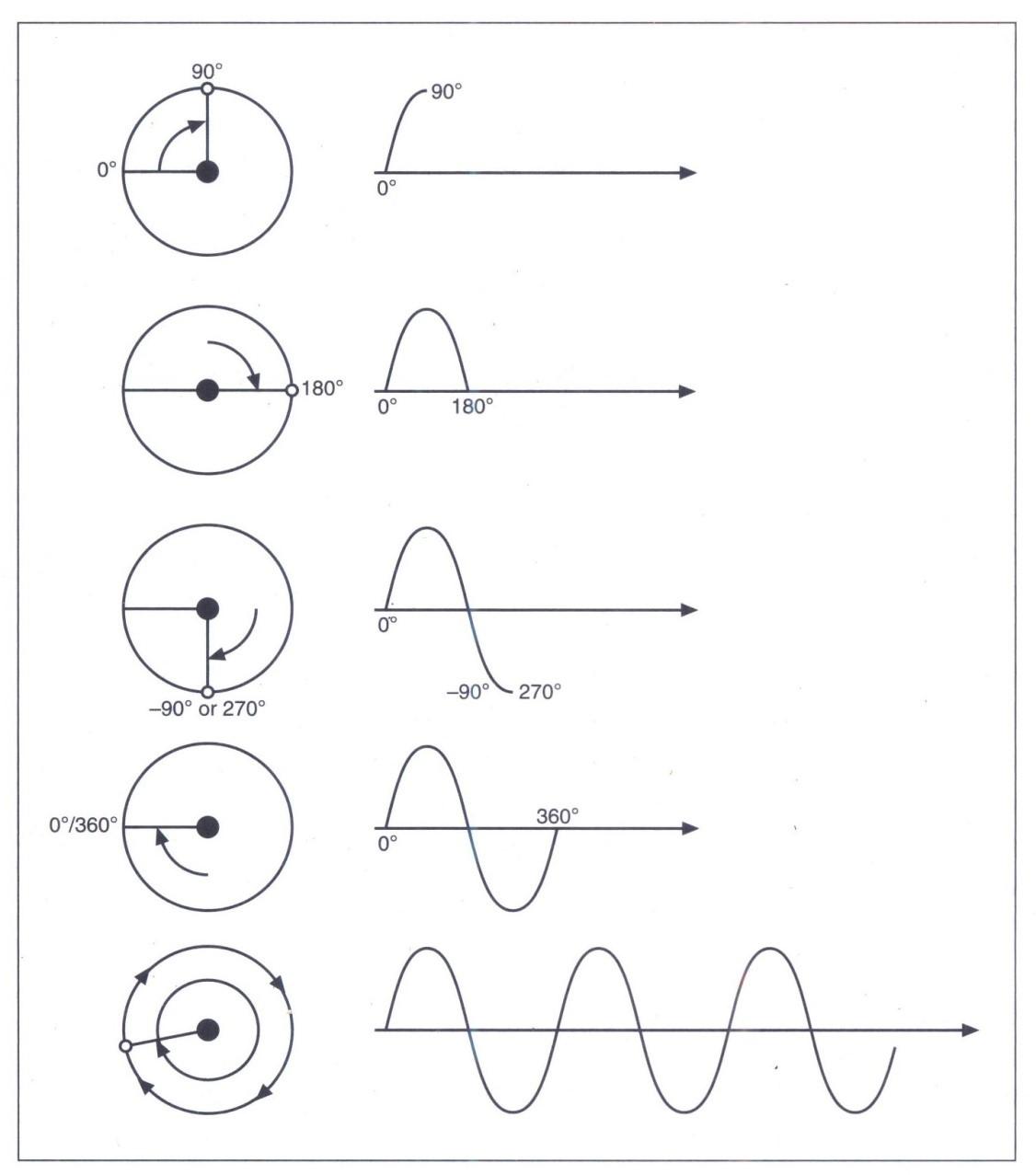 sóng kết hợp tạo ra hiện tượng cộng hưởng, giao thoa