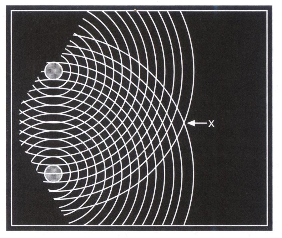 Sự giao thoa sóng