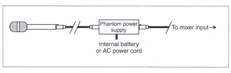 sơ đồ kết nối cach noi day micro voi mixer