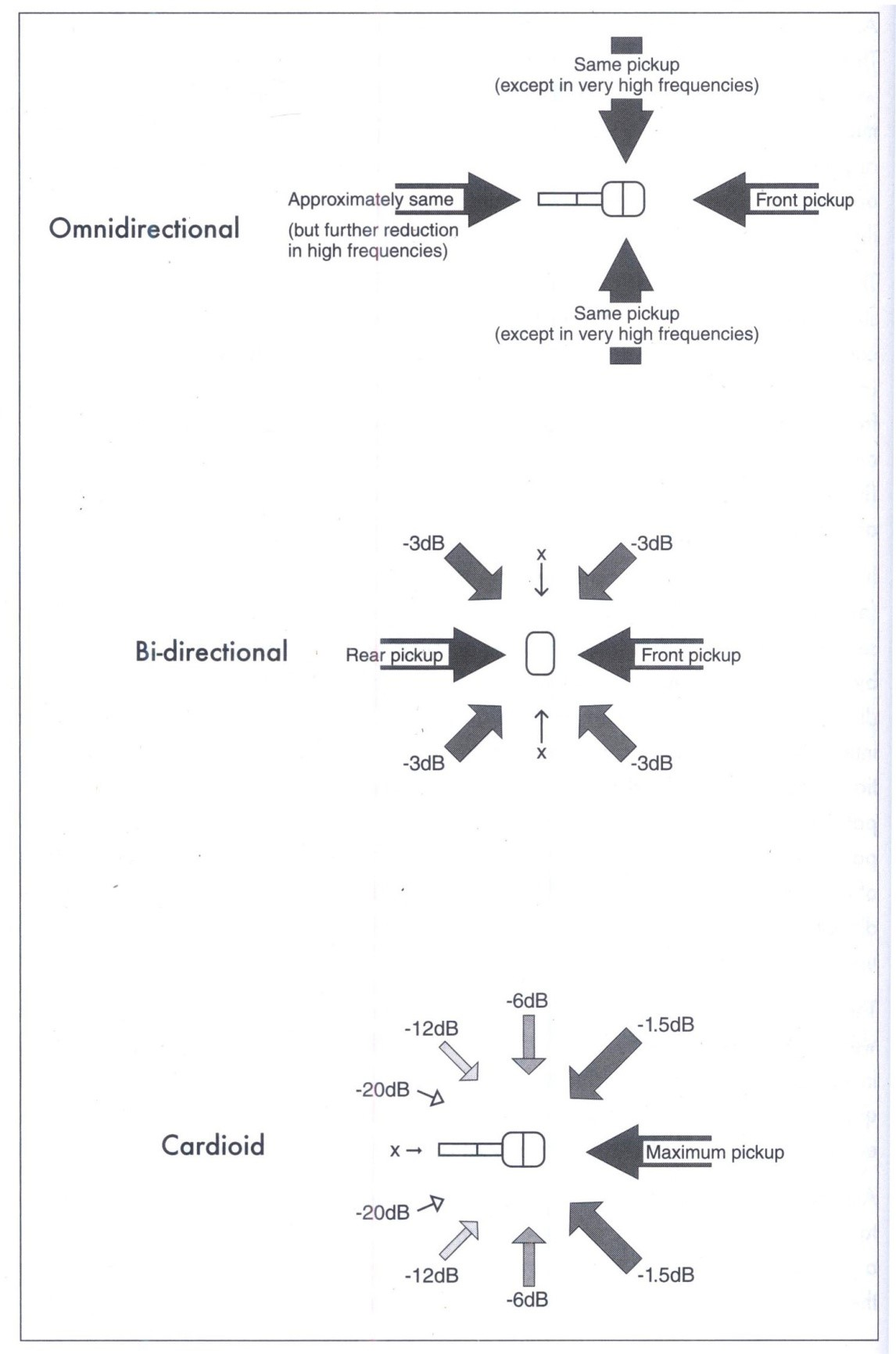 Đáp tuyến định hướng cơ bản của micro.