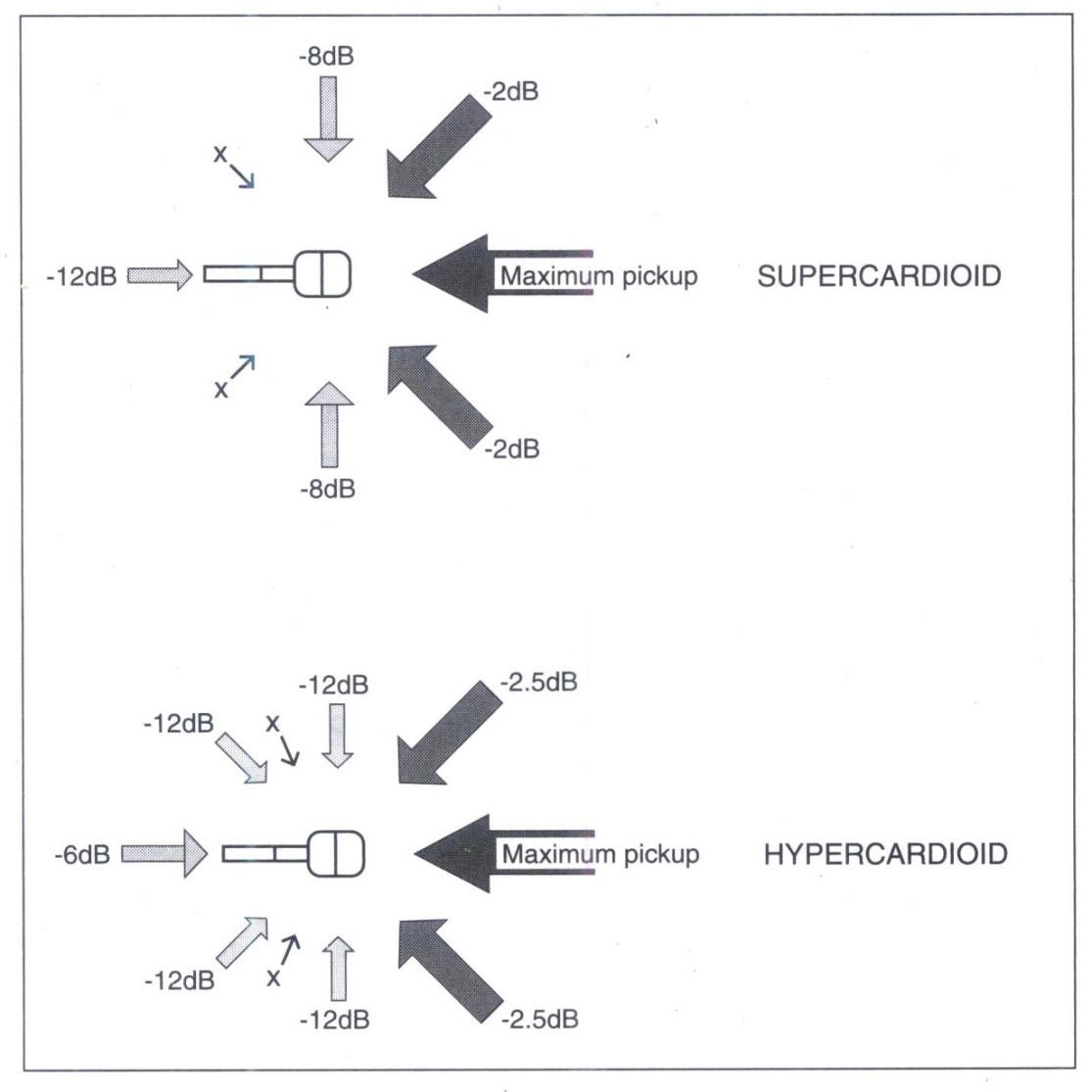 Đáp ứng định hướng của supercardioid và hypercardioid.