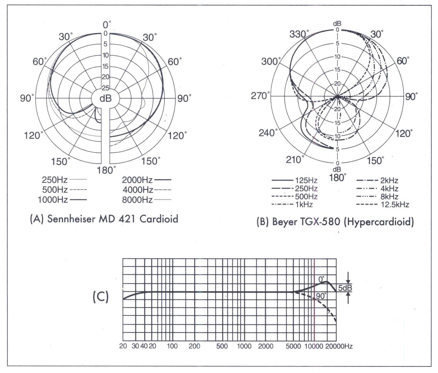 Thí dụ về các biến thể của mô hình thu nhận theo tần số.