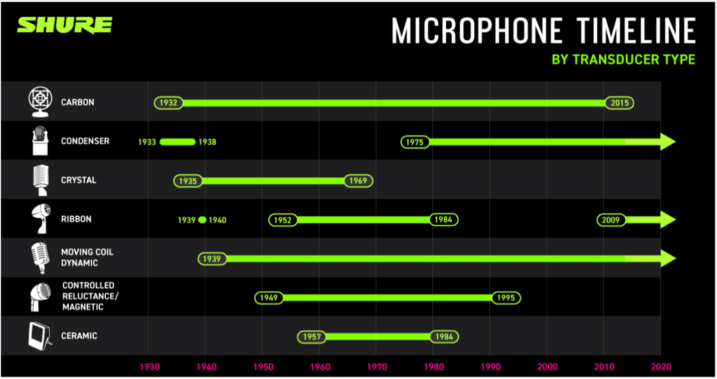 lịch sử micro điện dung shure